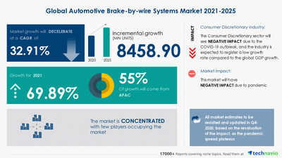 Technavio has announced its latest market research report titled  Automotive Brake-by-wire Systems Market by Vehicle Type and Geography - Forecast and Analysis 2021-2025