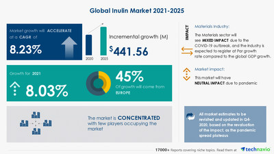 Technavio has announced its latest market research report titled Inulin Market by Application and Geography - Forecast and Analysis 2021-2025