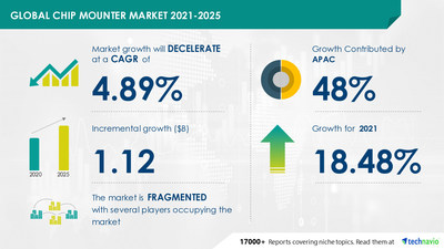 Technavio has announced its latest market research report titled Chip Mounter Market by Application, Technology, and Geography - Forecast and Analysis 2021-2025