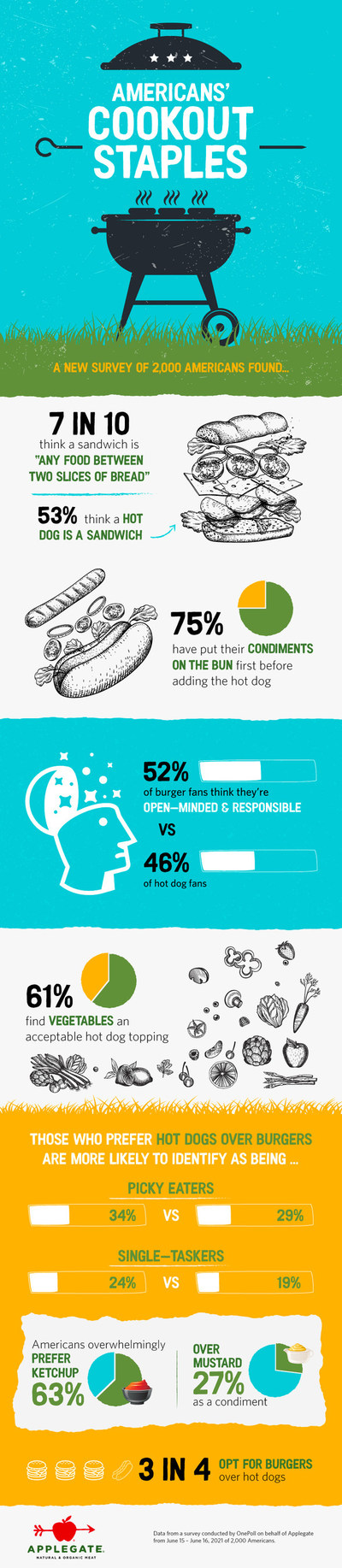 America's Cookout Staples, Infographic Created by OnePoll