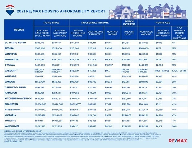 """One in three Canadians considering """"workarounds"""" to buy a home amidst rising prices, supply shortages (CNW Group/RE/MAX Canada)"""