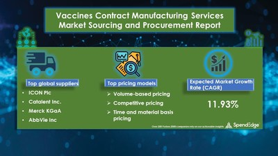 Vaccines Contract Manufacturing Services Sourcing and Procurement Report