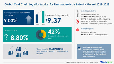 Attractive Opportunities in the Cold Chain Logistics Market  - Forecast 2021-2025