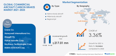 Attractive Opportunities in the Commercial Aircraft Carbon Brakes - Forecast 2021-2025