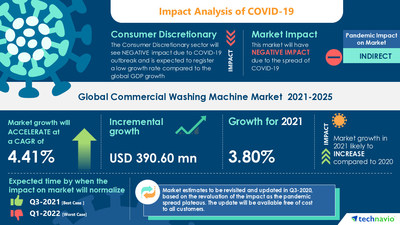 Attractive Opportunities in the Commercial Washing Machine Market - Forecast 2021-2025