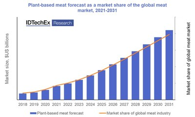 IDTechEx forecasts that plant-based meat will capture a growing share of the global meat market 2031