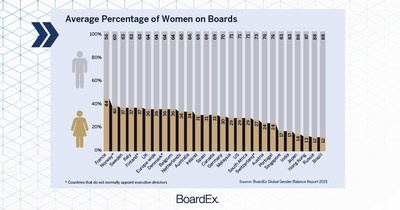 The BoardEx Global Gender Balance Report finds gender equity advancements have not been uniform around the world, with some countries taking a notable lead in these efforts.