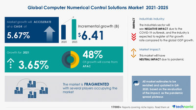 Attractive Opportunities in the Computer Numerical Control Solutions Market - Forecast 2021-2025
