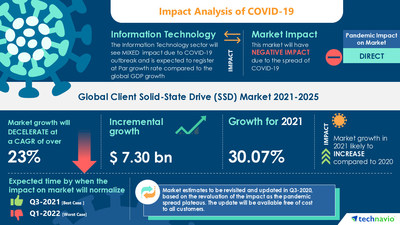 Attractive Opportunities in the Client Solid-State Drive (SSD) Market - Forecast 2021-2025
