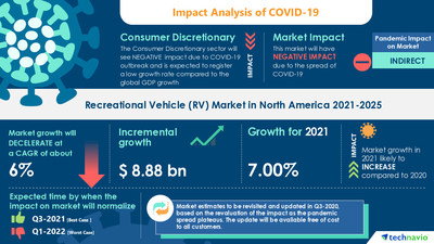 Attractive Opportunities in the Recreational Vehicle (RV) Market in North America  - Forecast 2021-2025
