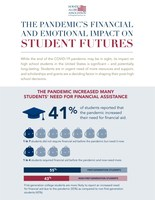 Half of Students Not Attending College This Fall Would Have...