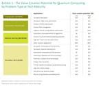 Quantum Computing Set to Transform Multiple Industries, Create Up ...