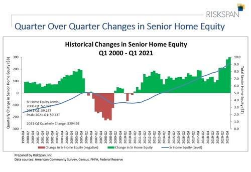Senior Home Equity Levels