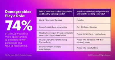A 'Work Anywhere' Workplace is What Canadian Employees Actually Want Today, According to New Report by Accenture (CNW Group/Accenture)