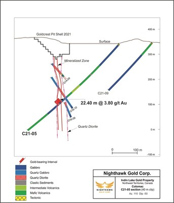 Figure 7 – Colomac/Goldcrest (Southern Extension) Cross Section – Drill Hole C21-05 (CNW Group/Nighthawk Gold Corp.)