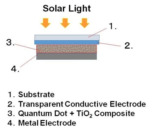 Figure Concept of Prepared Quantum Dot Solar Cell