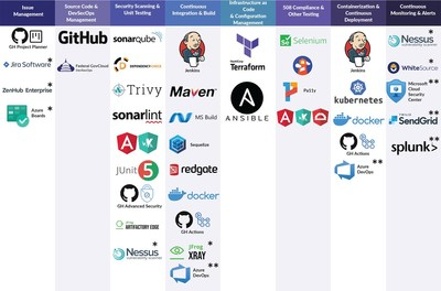 Our industry-leading tools include GitHub Enterprise. SonarQube, Jenkins, JFrogXRay. Learn more when you visit our website at www.techtrend.us/devsecops