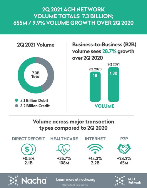 Highlights of the ACH Network's second quarter 2021 results