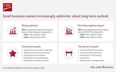 Despite continued pandemic hardships, close to 70 per cent of business owners in Canada feel optimistic about the long-term: CIBC Poll (CNW Group/CIBC)
