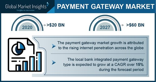 Payment Gateway Market size is set to surpass USD 60 billion by 2027, according to a new research report by Global Market Insights Inc.