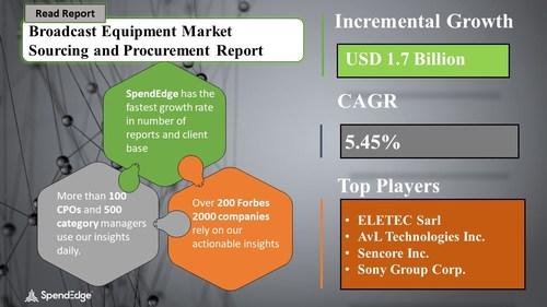 Broadcast Equipment Market Procurement Research Report