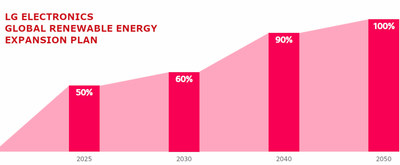 LG Electronics (LG) today made public its commitment to transition completely to renewable energy by 2050 as a key component of its sustainability strategy.