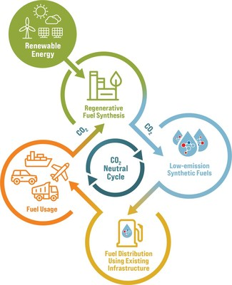 """Viable near-term solution for climate-neutral mobility: Synthetic fuels (e-fuels) can play an important role in achieving climate-neutral mobility. By using renewable energy sources, such as solar or wind power, a closed CO2 cycle is created when viewed from a holistic """"well-to-wheel"""" perspective. Only as much CO2 will be emitted as was originally extracted from the air to produce these synthetic fuels. © 2021 Tenneco Inc."""