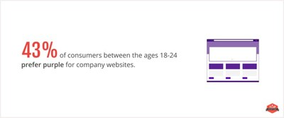 43% of people ages 18-24 prefer purple the most on a business website.