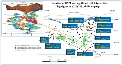 Figure 1: Location of HGZ1 and significant drill intersections highlights in the 2020 / 2021 drill campaign. (CNW Group/Great Panther Mining Limited)