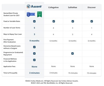 Ascent Funding's unique benefits. Comparisons based on information obtained on lenders' websites as of July 2, 2021.
