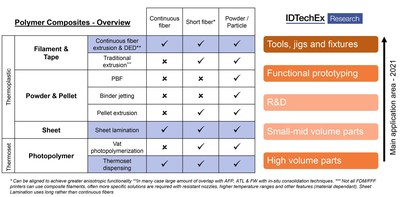 """Polymer composites overview. Source: IDTechEx report """"3D Printing Composites 2021-2031: Technology and Market Analysis"""""""