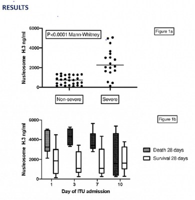 H3.1 nucleosome levels were significantly elevated in the severe versus non-severe cohort (figure 1a). H3.1 nucleosome levels could not be used to predict thrombotic outcome, but there was an association with 28 day mortality, with significantly higher admission values recorded in ITU patients who died (Mann-whitney P=0.014, n=6) and comparatively higher H3.1-nucleosome values maintained during day 1-7 of ITU admission (figure1b).