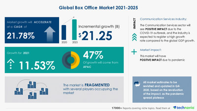 Attractive Opportunities in the Box Office Market - Forecast 2021-2025