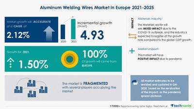 Attractive Opportunities in the Aluminum Welding Wires Market - Forecast 2021-2025