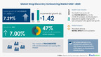 Global Drug Discovery Outsourcing Market in Pharmaceuticals Industry|Discover Company Insights in Technavio