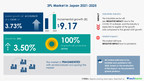 3PL Market in Japan in Air Freight & Logistics Industry|Discover Company Insights in Technavio