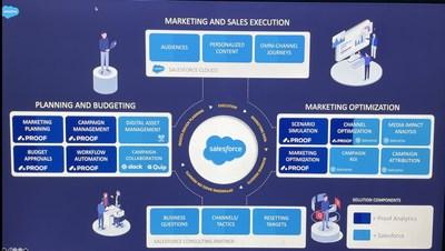 Salesforce Blueprint