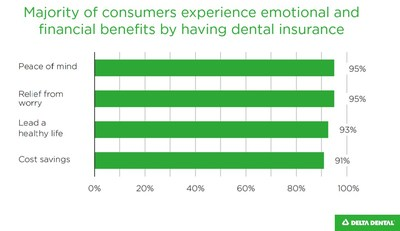 New report underscores the cost-savings and overall health benefits of dental insurance