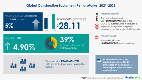 Attractive Opportunities in the Construction Equipment Rental Market - Forecast 2021-2025