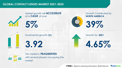 prnewswire.com - Technavio - Contact Lenses Market growth in Apparel, Accessories & Luxury Goods Industry | Emerging Trends, Company Risk, and Key Executives | Technavio