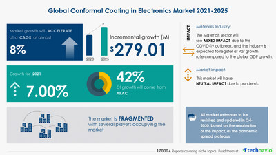 Attractive Opportunities in the Conformal Coating in Electronics Market - Forecast 2021-2025
