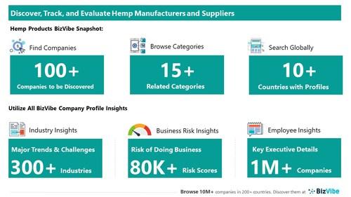 Snapshot of BizVibe's hemp product supplier profiles and categories.