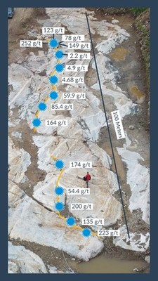 Figure 3: TT8 Vein Channel Samples (CNW Group/Harte Gold Corp.)