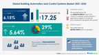 Building Automation and Control Systems Market: COVID-19 Focused Report   Evolving Opportunities with ABB Ltd. and Emerson Electric Co.   Technavio
