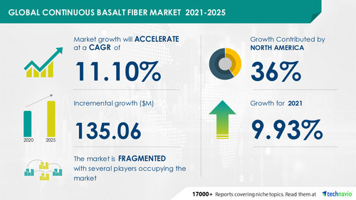 Attractive Opportunities in Continuous Basalt Fiber Market - Forecast 2021-2025
