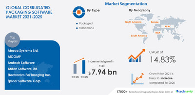 Attractive Opportunities in Corrugated Packaging Software Market - Forecast 2021-2025