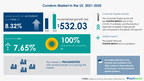 Condom Market in the US to grow by USD 532.03 Million during 2021-2025  Insights on COVID-19 Impact Analysis, Key Drivers, Trends, and Products Offered by Major Vendors   Technavio