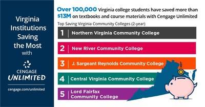 Virginia colleges (2-year) saving the most on textbooks and course materials with the Cengage Unlimited subscription.