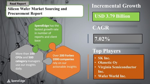 Silicon Wafer Procurement Research Report