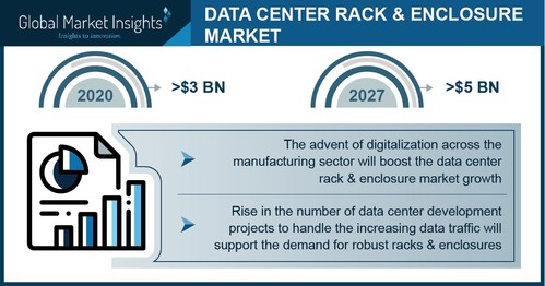 The BFSI sector is likely to create promising new opportunities for the data center rack and enclosure market during the forecast timeline as internet banking, smart cards, and digital wallets continue to grow in popularity.